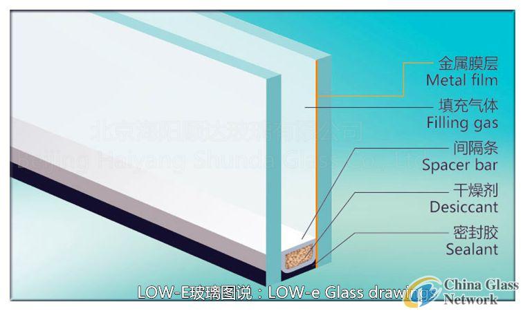 Low radiation glass chart