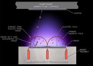 sputtering process.jpg