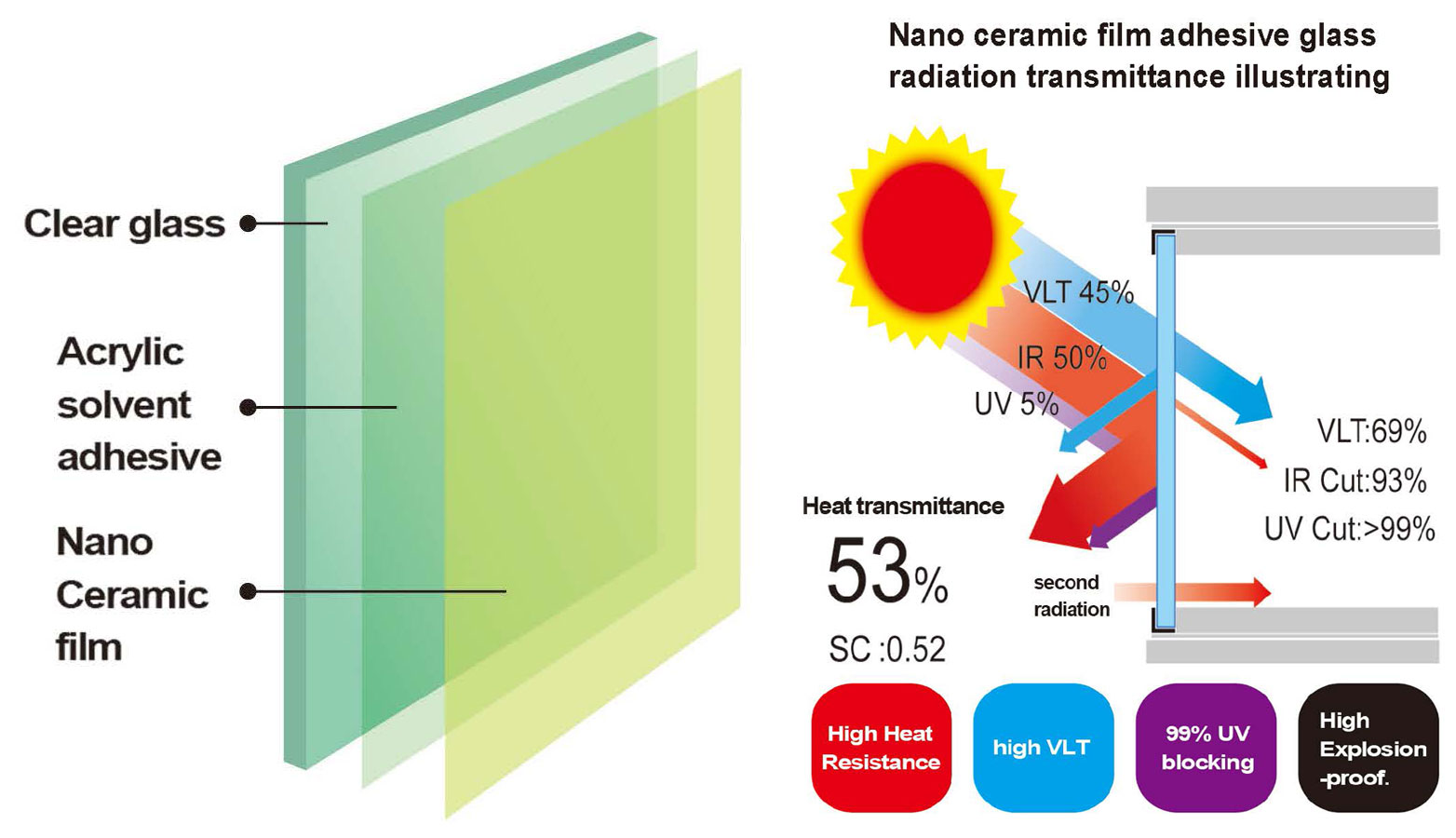 Nano Ceramic film adhesive glass