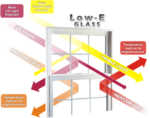 Low-E Glass