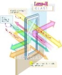 4mm-10mm Low Emissivity Glass with CE&ISO certificate